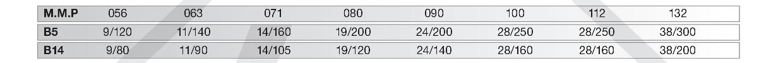 motorové montážne príruby šneková prevodovka PMRV025
