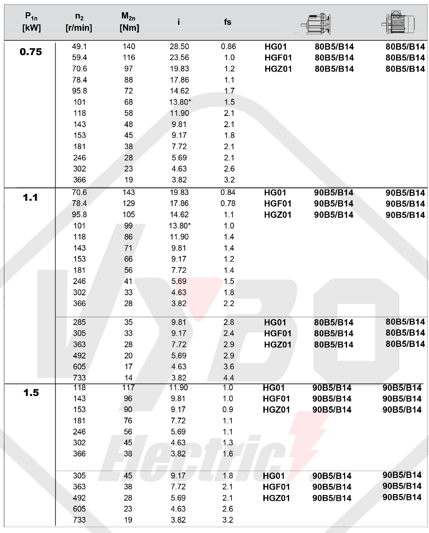 tabuľka výberu prevodovky čelná prevodovka HG01