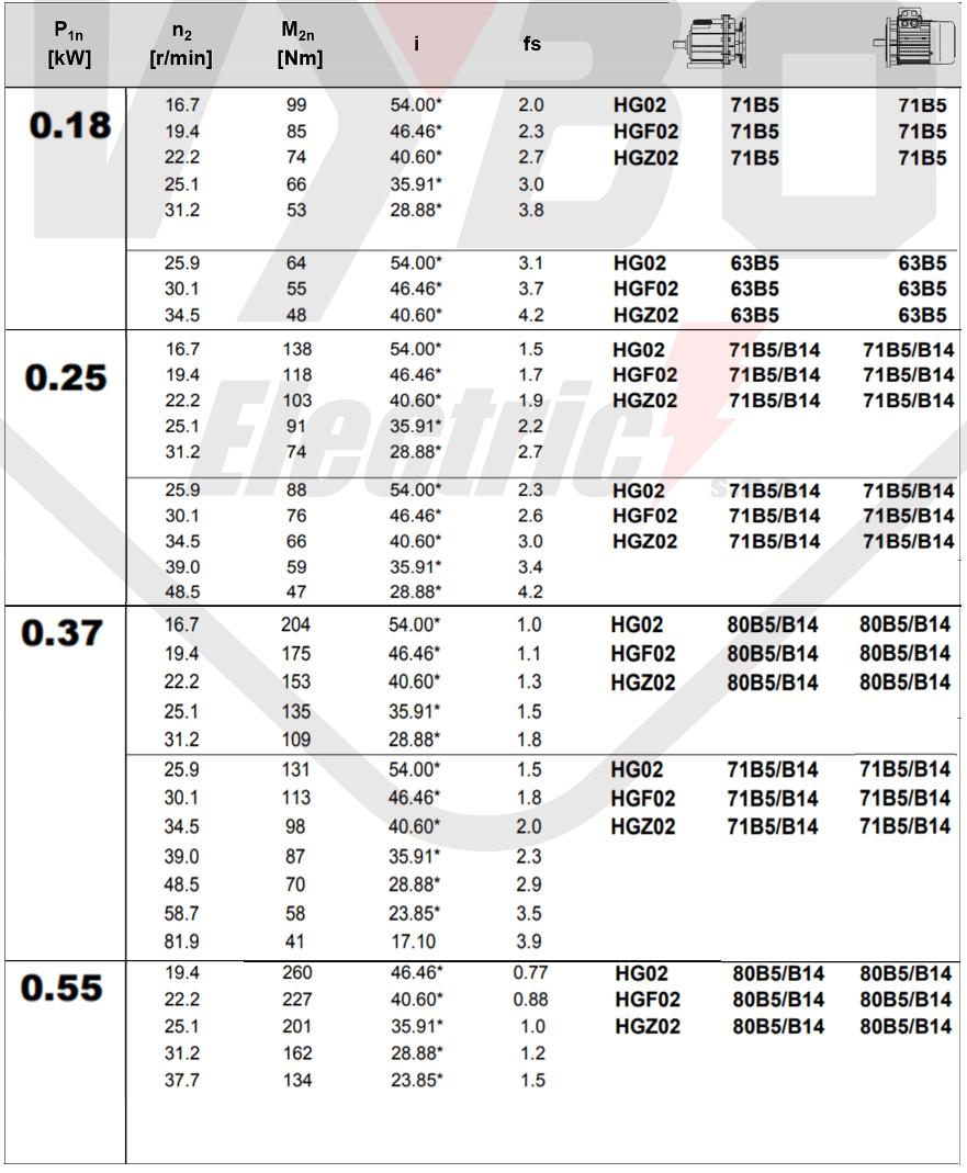 tabuľka výberu prevodovky čelná prevodovka HG02