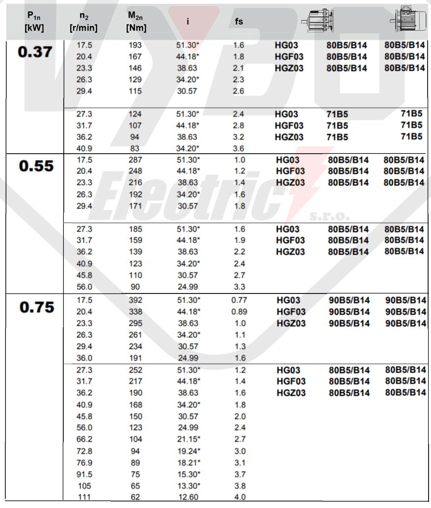 tabuľka výberu prevodovky čelná prevodovka HG03