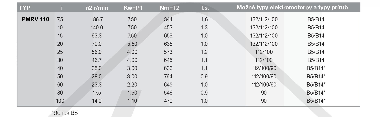 výkonové parametre šneková prevodovka PMRV110