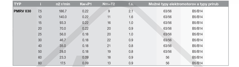 výkonové parametre šneková prevodovka PMRV030