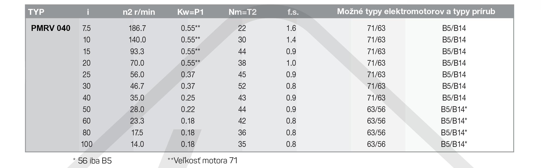 výkonové parametrešneková prevodovka PMRV040