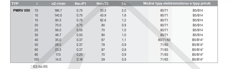 výkonové parametre šneková prevodovka PMRV050