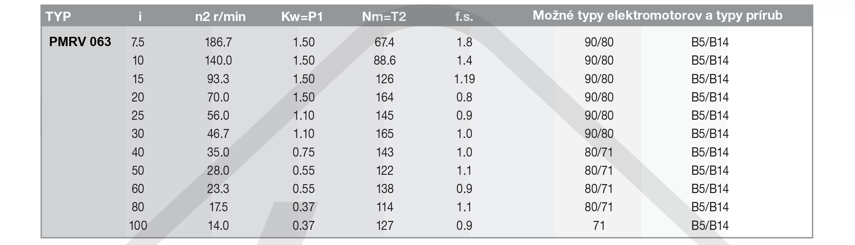 výkonové parametre šneková prevodovka PMRV063
