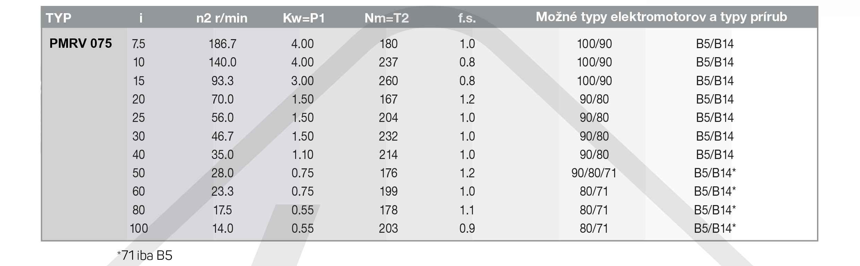 výkonové parametre šneková prevodovka PMRV075