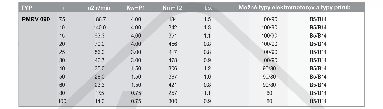 výkonové parametre šneková prevodovka PMRV090