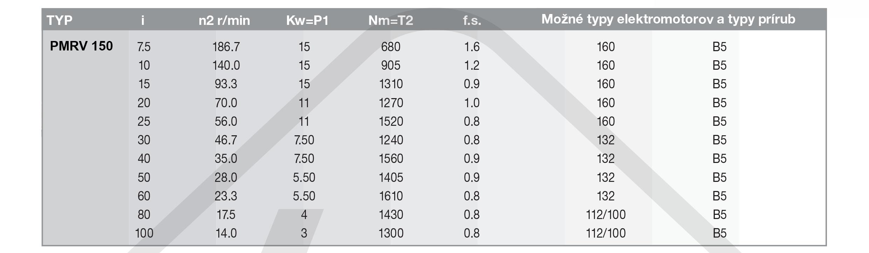 výkonové parametre PMRV popis šneková prevodovka PMRV150